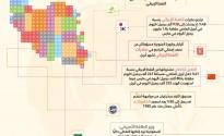 اقتصاد إيران في أسبوع من 2 حتى 8 مايو 2018