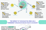 Impact of US-EU Withdrawal from JCPOA
