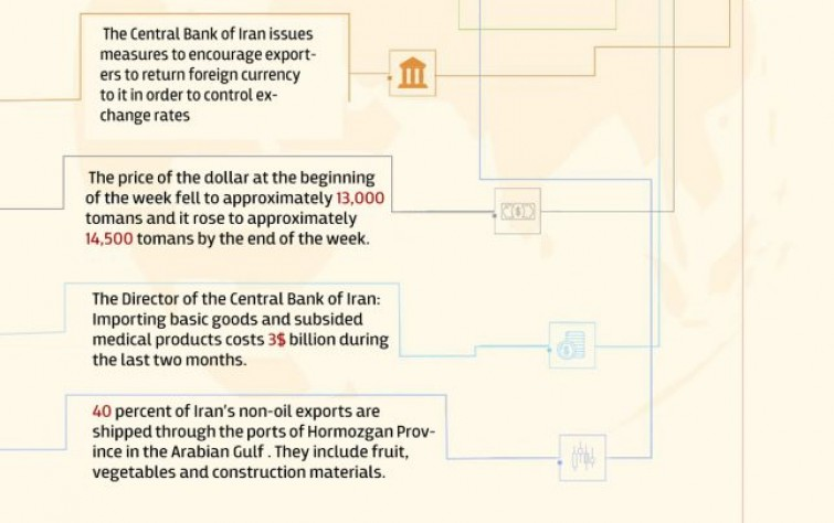 Iran's Economy in A Week 16-22 May2019