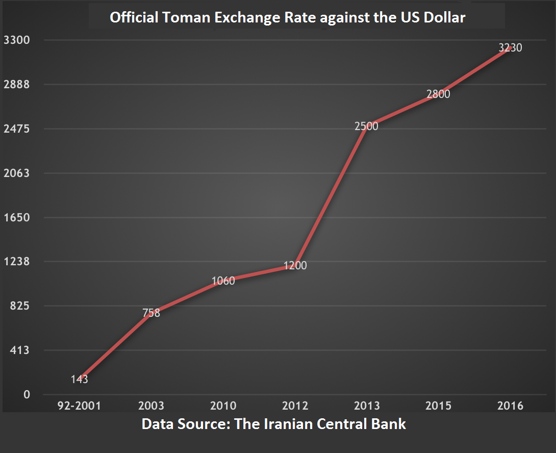 As The Previous Graph Shows After 2001 Official Exchange Rate Experienced Significant Increases Which Lasted Long Periods Of Time