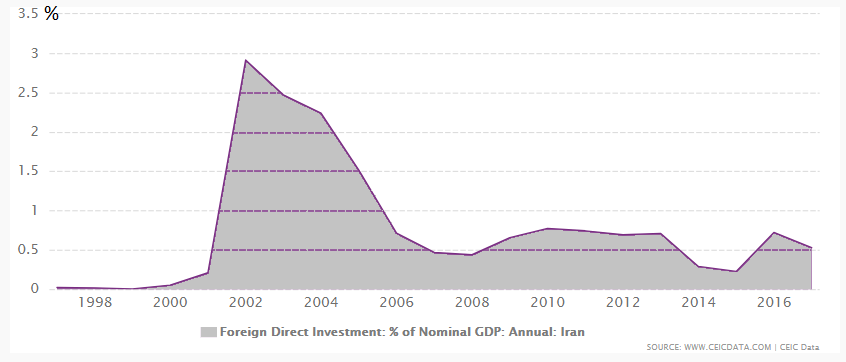 Figure No. 1: The  Percentage of Foreign Direct Investment in Iran in Accordance to  GDP (1997-2017)