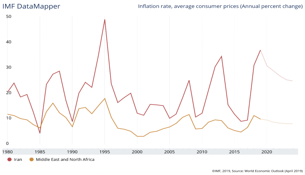 Figure No. 3: Inflation Rates in Iran Compared to the Middle East and North Africa (1990-2020)