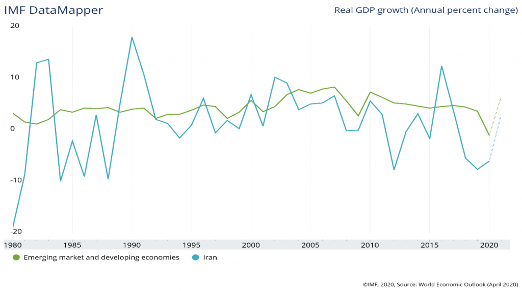 Figure No. 4: Iran's Real GDP and Developing Economies (1980-2020)