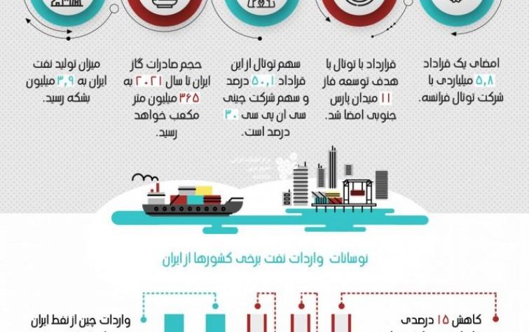 برجسته ترين تحولات بخش انرژی ایران