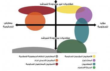 خارطة الأحزاب الإيرانية عام 2016