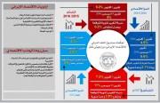 صندوق النقد: الاقتصاد الإيراني سيسقط بحلول العام القادم