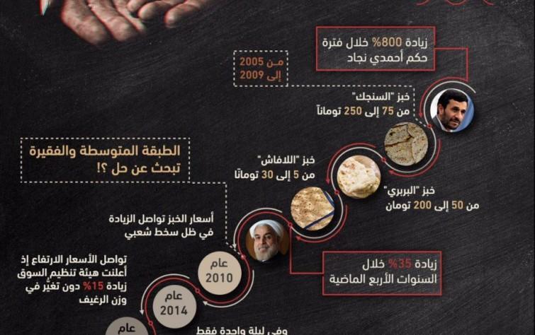 كيف تزايدت أسعار الخبز في إيران خلال السنوات الماضية؟