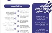 بعض إنجازات وأهداف مركز الخليج العربي للدراسات الإيرانية سابقًا، المعهد الدولي للدراسات الإيرانية حاليًّا.