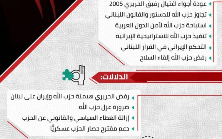 تَعرَّف أبرز الدوافع والدلالات لاستقالة سعد الحريري