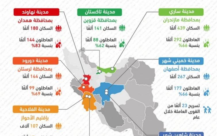 أعداد العاطلين عن العمل في 8 مدن إيرانية