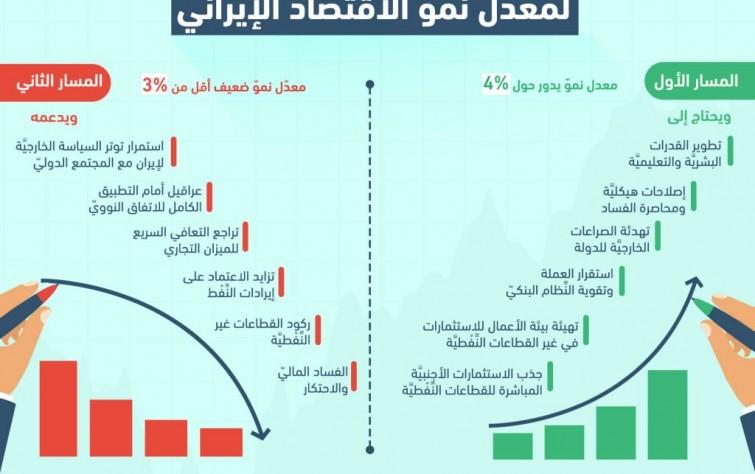 من يناير إلى يونيو 2017: نموّ الاقتصاد الإيراني ومساراته المتوقعة