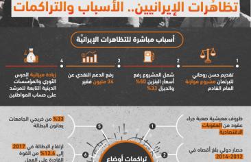 أبرز أسباب المظاهرات الإيرانية