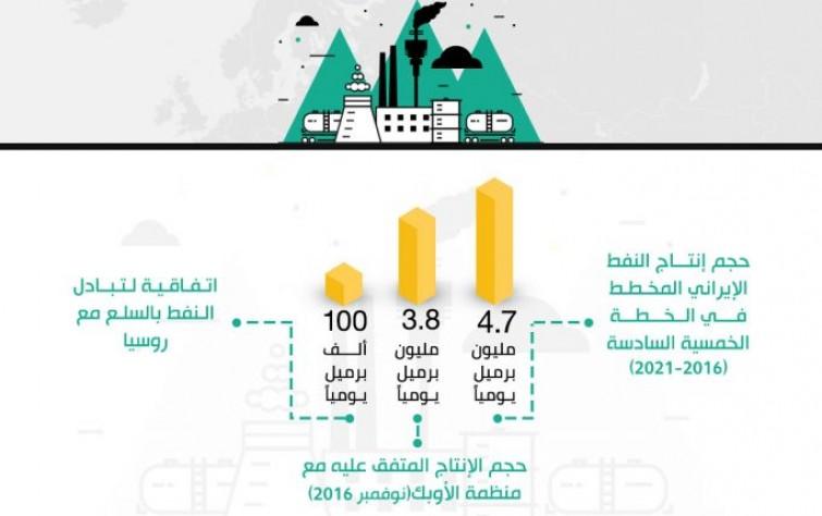 تَعرَّف أبرز الحقائق والأرقام في الاقتصاد الإيراني يناير-يونيو 2017