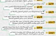 ملخص لأبرز العقوبات الأمريكية ضد النظام الإيراني منذ وصول ترامب للرئاسة
