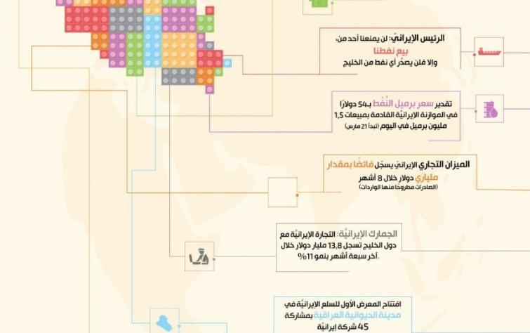 أبرز تحولات الاقتصاد الإيراني من 29 نوفمبر حتى 5 ديسمبر