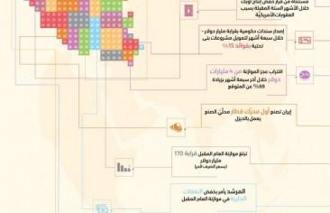 أبرز تحولات الاقتصاد الإيراني من 13 حتى 19 ديسمبر