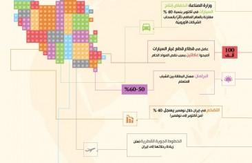 تعرف على أبرز تحولات الاقتصاد الإيراني من٢١-٢٨ نوفمبر