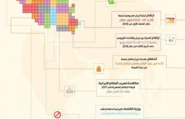 جرافيك يتتبع الاقتصاد الإيراني وتحولاته خلال 96 ساعة أي ما يعادل أربعة أيام