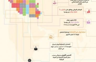 اقتصاد إيران في الفترة من 14 إلى 20 فبراير 2019