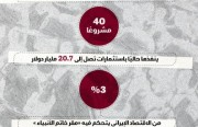 20.7 مليار دولار استثمارات ينفّذها «مقر خاتم الأنبياء» إحدى أذرع الحرس الثوري