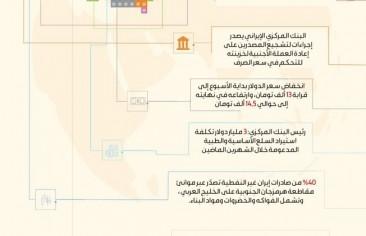 اقتصاد إيران في أسبوع من 16 حتى 22 مايو 2019