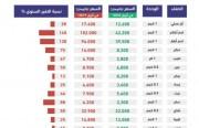 نسب تغير أسعار السلع الغذائية في إيران