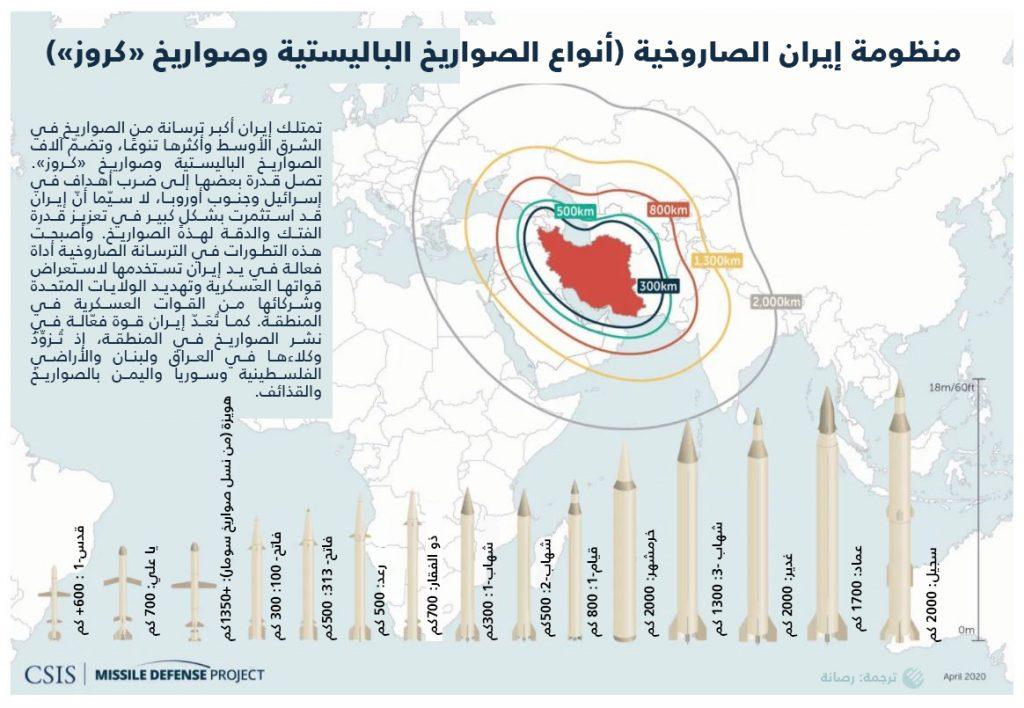 منظومة-إيران-الصاروخية-أنواع-الصواريخ-الباليستية-وصواريخ-كروز